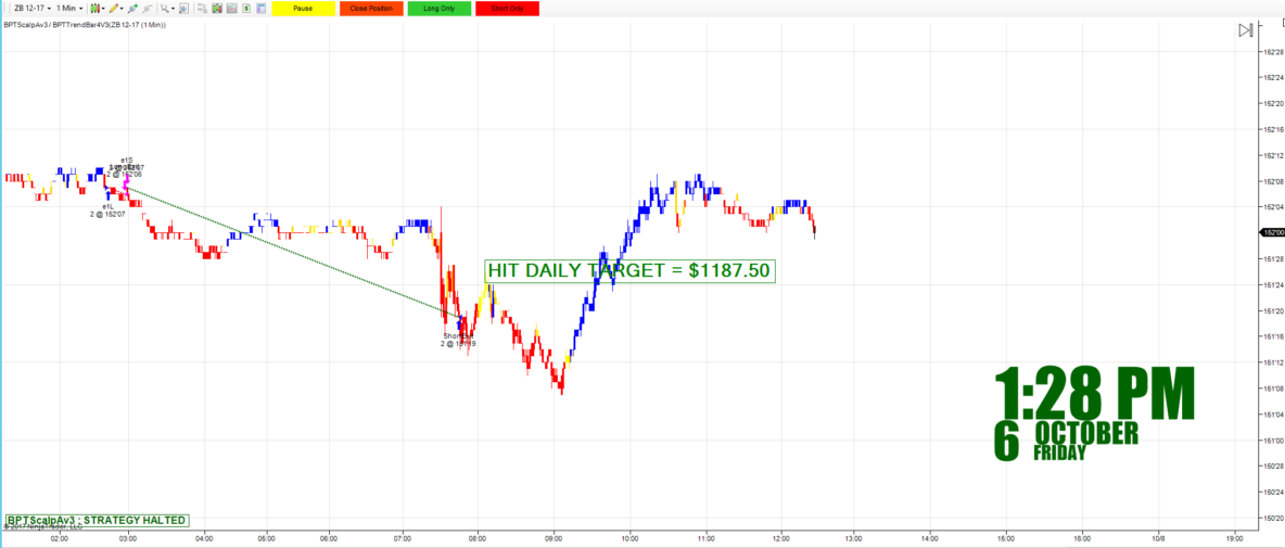 automated day trading strategies , futures,day trading