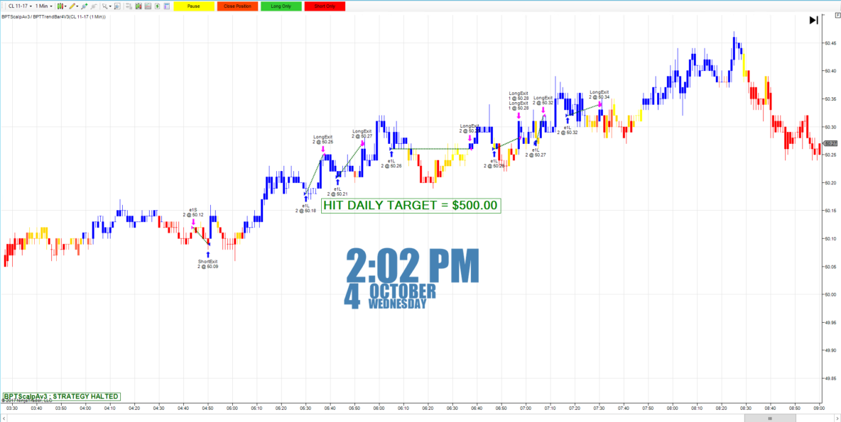 automated trading systems - Crude Oil Futures -http://bestprotrade.com/